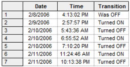 tabelka czasu