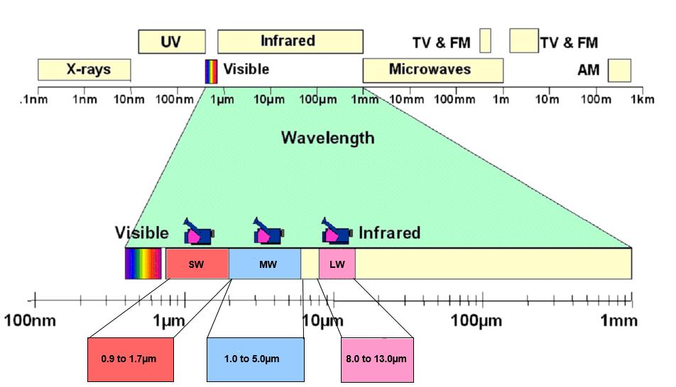 infrared-spectrum