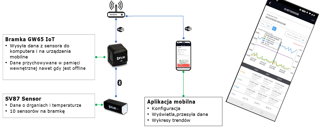FLIR SV87-KIT system monitoringu drgań i wibracji silników 1