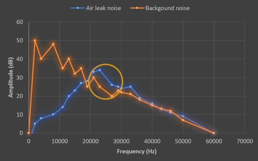 Częstotliwość ultradźwięków